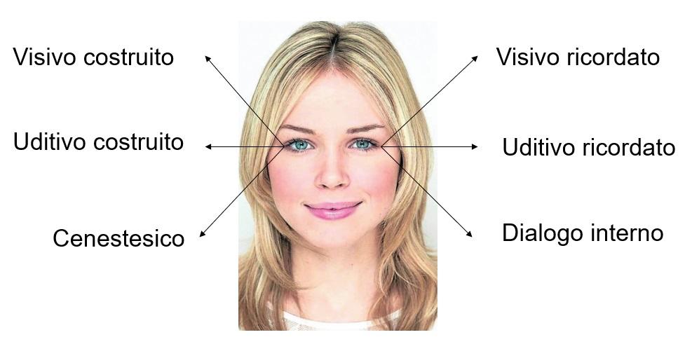 pnl sguardo movimenti oculari significato