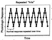 stress definizione selye resistenza test