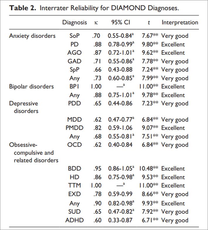 diagnosi psicologica oggettiva