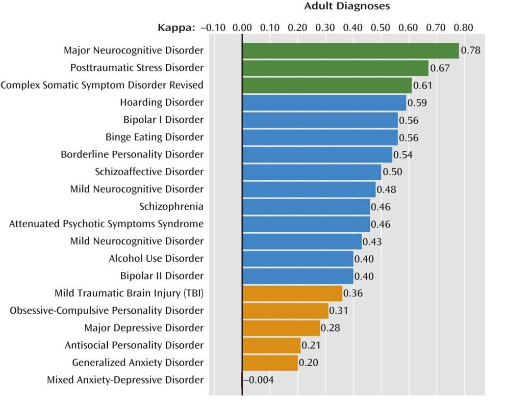 diagnosi psicologica psichiatrica